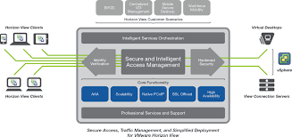 vmware horizon view optimized solutionsolution diagram
