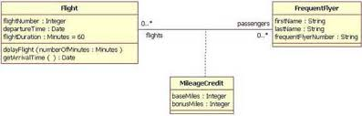 uml basics  the class diagramadding the association class mileagecredit