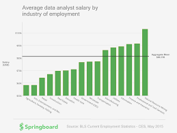 which industry pays the highest data analyst salary springboard data analyst salary springboard