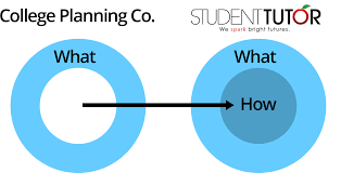 why college planning and tutoring companies are scams telling you to write a college admissions essay is different from having someone review drafts of your essay point out places where you can improve