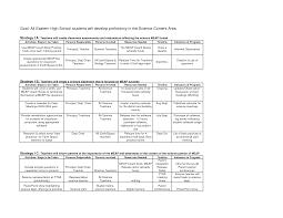 good objectives in resume  seangarrette cogood objectives in resume f c  f  a