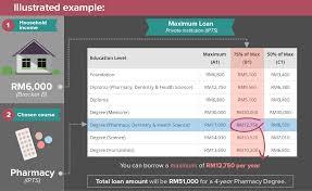 your guide to ptptn loan in eduadvisor ptptn loan example