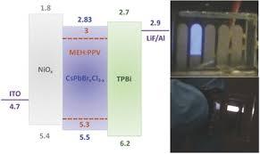 High‐Brightness <b>Blue and White</b> LEDs based on Inorganic ...