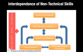 non technical skills in healthcare