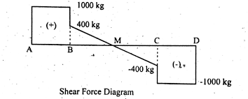 how to draw shear force  amp  bending moment diagram   simply    shear force diagram  simply supported  uniform distributed load  example