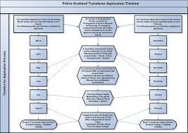 police scotland transferee application timeline police scotland transferees application timeline