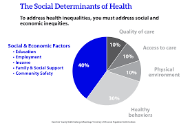 can hospitals heal america s communities org from the u s department of health and human services the centers for disease control and prevention and other sources suggests that social economic