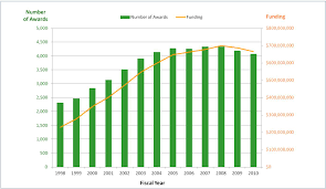 trends in nih training and career development awards nih graph shows total number of career development awards and total funding 1998 2010
