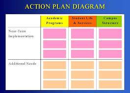 brandeis university   campus master planning projectthis chart shows the overall structure of the preliminary action plan recommendations  recommendations are divided into three categories  academic programs