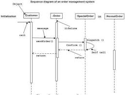 uml   interaction diagramsuml sequence diagram