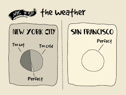 Differences Between Living in San Francisco Versus New York