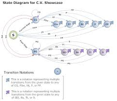 how using state diagrams can make you a better web codera few notes about this diagram