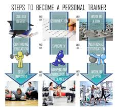 certification how to become a personal trainer certified fitness trainer salary