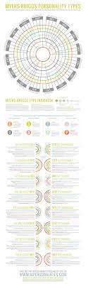 best ideas about briggs personality test briggs myers briggs personality types infographic