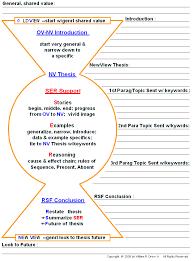 outline for essay writing  odolmyfreeipme write my essay outline buy essay servicehigh school essay outline writing