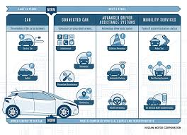 new car launches europeEurope launches strategy to improve customer ownership experience