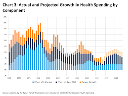 assessing the effects of the economy on the recent slowdown in actual and projected growth in health spending by