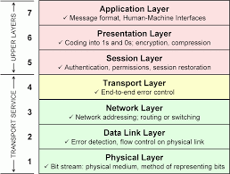 osi model explained summary definitions and functions ccna osi model explained summary definitions and functions