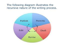 the essay writing process   the following diagram illustrates therecursive nature of the writing process