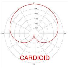 diagramme micro cardioide