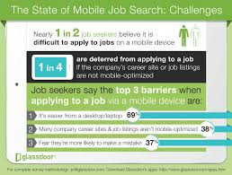 the importance of mobile apply in recruiting newton software through a job posting will complete the application compared just 1 5% of mobile candidates the infographic provided by glassdoor below offers an