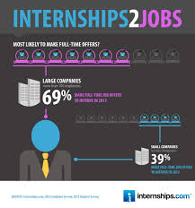 5 tips for hiring and managing interns teambonding internshipsinfographic