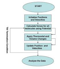 My Computational Physics Project MD Flow Chart   Basic Algorithm