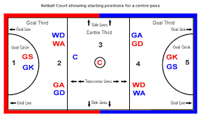 btec sport   offside  each player is only allowed in certain areas of the court and if they stray out of position then they are offside and a   pass is awarded