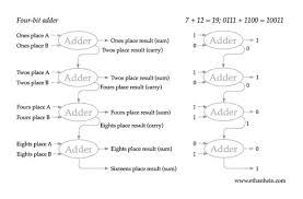 how does a computer work    the ethan hein blogthe diagram shows how adding seven      plus twelve      to get nineteen     would work