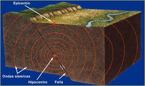Tema 4. Sismicidad, que los produce, escales, partes de un sismo. Images?q=tbn:ANd9GcQTPJUl43pQePPwsS4jMIJZoB63_1vkJo_PLowoTbgngc_lEDu2