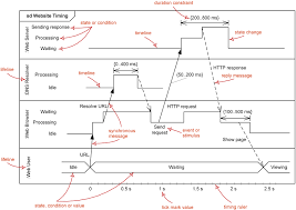 uml timing diagrams   overview of graphical notationmajor elements of timing uml diagram   lifeline  timeline  state or condition  message