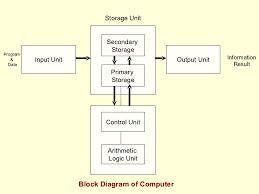 computer fundamental mba