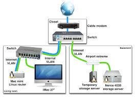 example of a home networking setup with vlanshome network