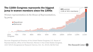 A record number of <b>women</b> will be serving in the <b>new</b> Congress