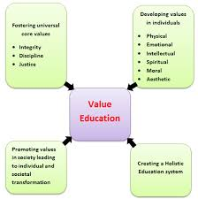 simple essay on values and ethics   essayeducation value essay