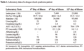 Hemorrhagic encephalopathy in dengue shock syndrome  a case report SciELO