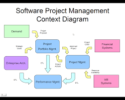software project management context diagram   vu projectssoftware project management context diagram