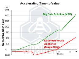 big data solution mpp vs traditional data warehouse appliance comparison
