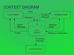 data flow diagram for a bag makercontext diagram lt br