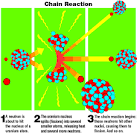 Images & Illustrations of chain reactor