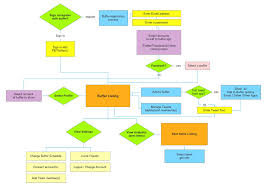 collection application process flow diagram pictures   diagramscollection website process flow diagram pictures diagrams