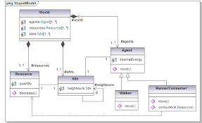 uml for abmclass diagram of one stupid model