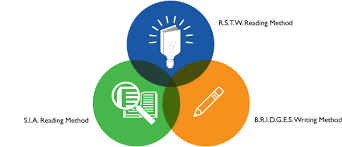 methods  brwi the brwi approach is a personalized reading and writing curriculum created