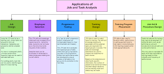 applications of job task analysis in training program design return to job and task analysis
