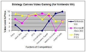 Nintendo Wii Marketing Plan  Case Nintendo  Nintendo  Student Example Report Nintendo