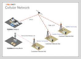 dijlanet  services   by customer type  cellular providerscellular network diagram