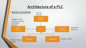 plc and scadamicrologix programmable controller    architecture of a plc • block diagram