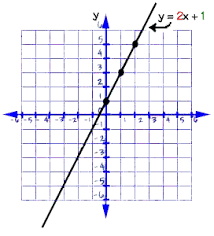 Graphing Equations and Inequalities   Slope and y intercept
