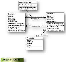 uml diagrams    object diagram
