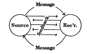 diagram of the communication process photo album   diagramscollection diagram of the communication process pictures diagrams